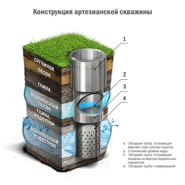На фото: схема артезианской скважины.