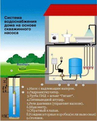 На фото: схема скважинного водоснабжения.