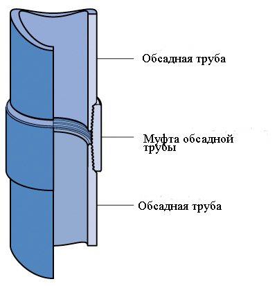 На схеме показан способ соединения обсадных труб в колонне.