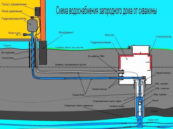 На схеме показано, как провести работы по прокладке и утеплению в соответствии со строительными нормативами
