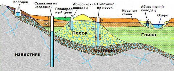 На схеме показано, на какое расстояние должны заглубляться различные скважины.