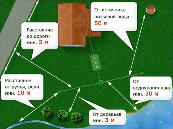 На схеме показано оптимальное расположение канализации относительно водоканала, дороги и прочих объектов