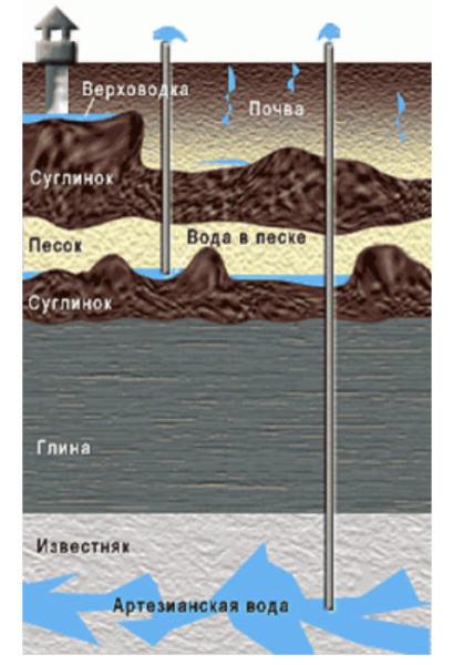На схеме показаны горизонты, с которых отбирается вода различными скважинами.
