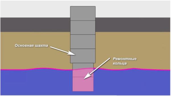 На схеме углубленная шахта, где внутренний диаметр основного кольца 1 метр, а диаметр ремонтного кольца 80 см
