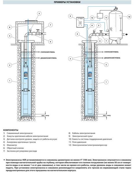 На схеме: устройство скважины с глубинным насосом