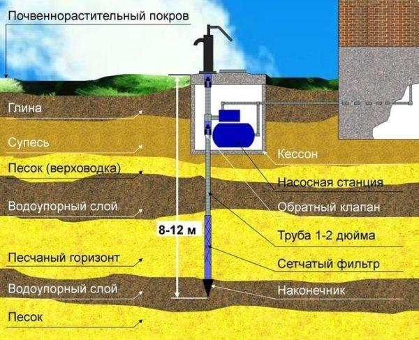 На схеме видно, что наконечник опускается на глубину от 8-и до 12-и метров