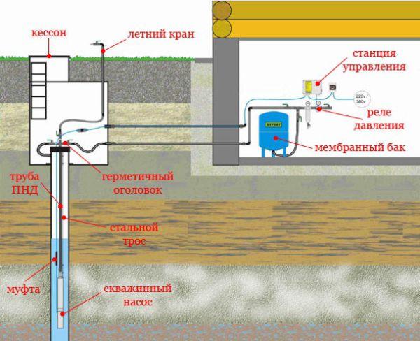 Наглядная схема обвязки скважины на воду с помощью кессона