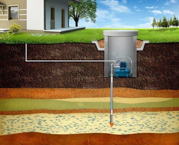 Насосная станция расширяет функциональные возможности абиссинской скважины, но также и увеличивает её стоимость