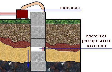 Неплотная стыковка колец – одна из причин загрязнения