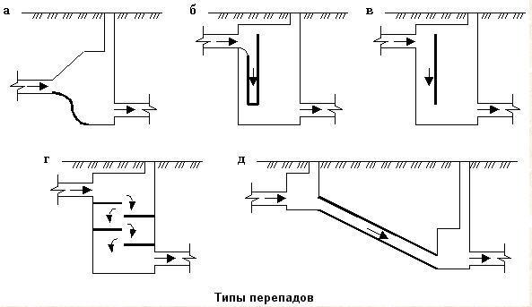 Несколько схем перепадных колодцев.