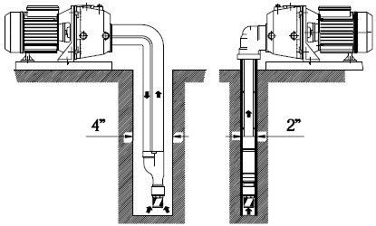 Несколько вариантов установки водоносных труб в обсадной колоне, которые напрямую зависят от модели выбранного изделия