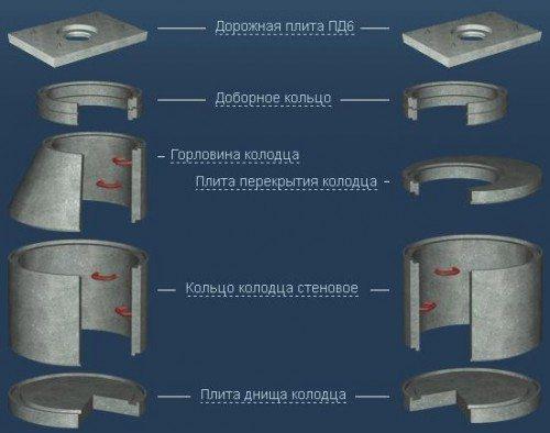 Объем бетона для железобетонного канализационного колодца определяется числом примененных элементов