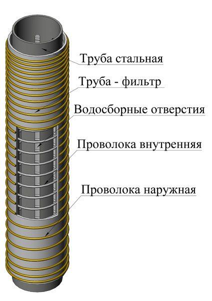 Общая схема фильтрующей колонны.