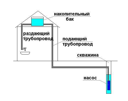 Общая схема подачи воды из скважины.