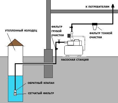 Общая схема системы автономного водоснабжения частного дома.