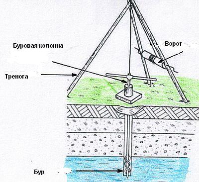 Общий принцип ручного изготовления скважин.