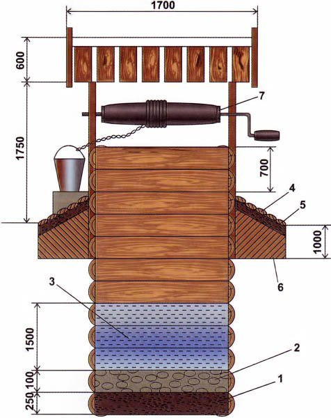 Общий вид колодца-сруба