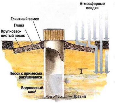 Обустройство бетонного колодца вторым методом.