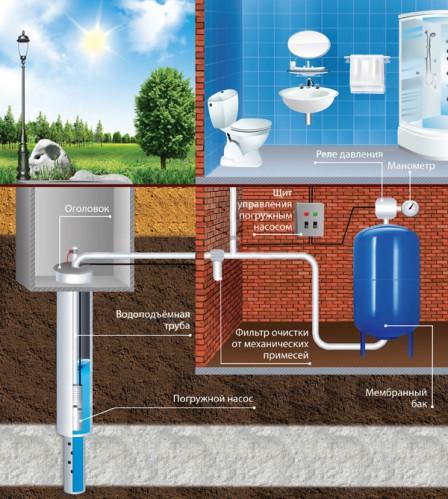 Обустройство скважины в колодце, иначе называемом кессоном, позволяет в качестве утеплителя использовать естественные теплоизоляционные качества земли.