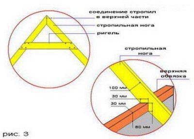 Оформление стропильной системы