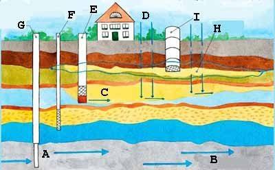 Окружение всего процесса и возможные варианты добычи воды (см. описание в тексте)