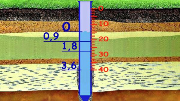 Оптимальная глубина расположение насоса — это та точка, в которой приток воды наиболее интенсивный