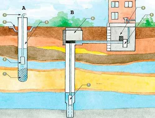 Организация водоснабжения из скважины не сильно зависит от её типа (рисунок «А», см. описание в тексте)