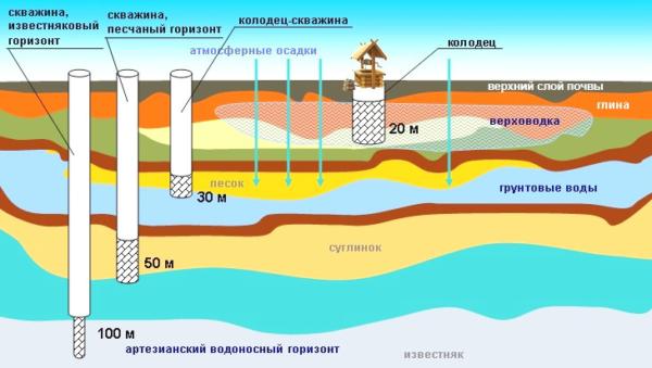Ориентировочная схема залегания водоносных горизонтов.
