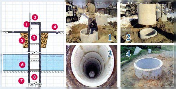 Основные этапы строительства колодца