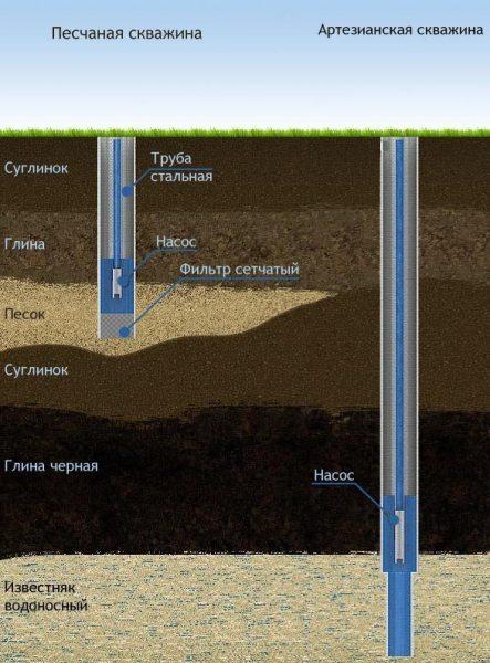 Основные методы бурения скважин на воду