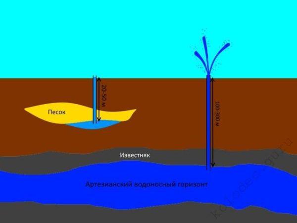Песчаная скважина тоже не дотягивает по глубине до артезианской