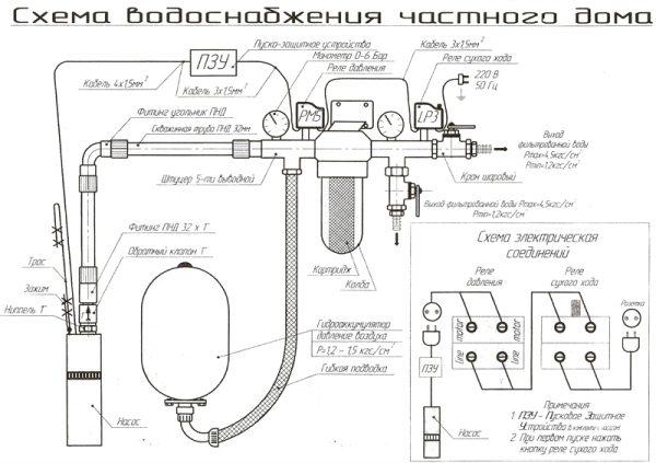 Подробная схема водоснабжения загородного дома