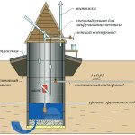 Подведение воды из железобетонного колодца