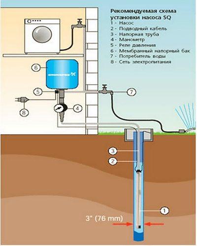 """Подвод воды в дом из скважины диаметром 3"""""""