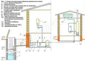Полная схема проводки трубопроводов в пределах дома (см. описание в тексте)