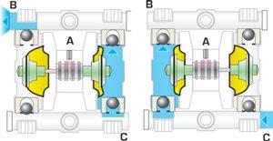Полный цикл мембранного насоса.
