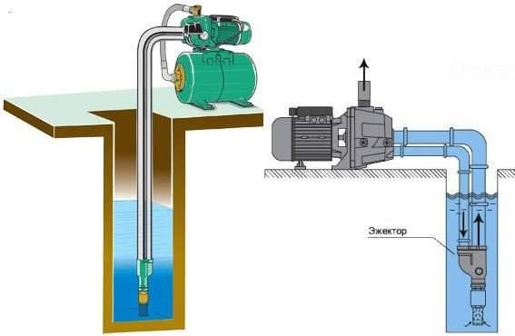Поверхностные модели могут добывать воду с самого дна источника