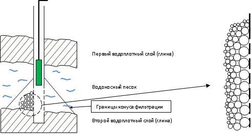 Правильное расположение насоса - в верхней части водоносного слоя, несколько выше фильтра.