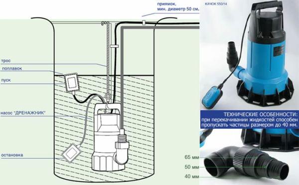 При выборе типа насоса очень важно учитывать такие особенности, как способность пропускать крупные частицы определенного размера, что влияет на изготовление фильтрационной системы