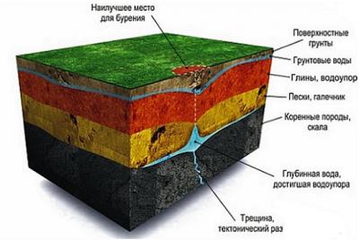 Принцип расположения залегания водоносных слоев показанный на графическом изображении