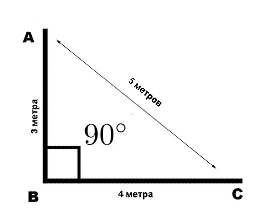 Принцип разметки угла 90⁰