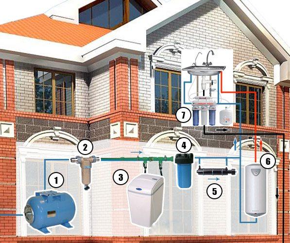 Принцип установки конструкции с размещением в доме