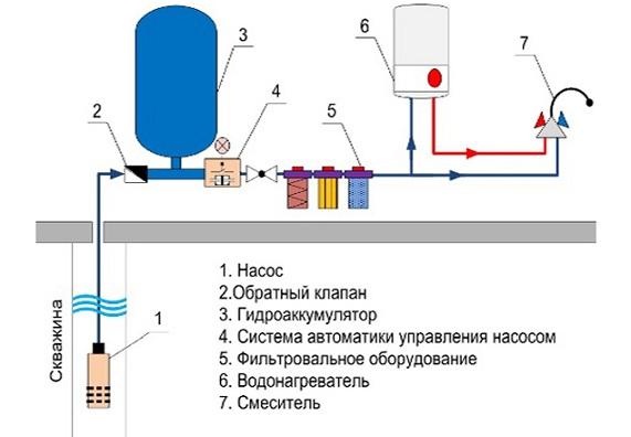 Принципиальная схема расстановки приборов при автоматической подаче воды из колодца