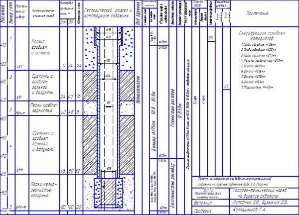 Проект скважины должен быть оформлен по всем правилам, и сделать его своими руками довольно сложно