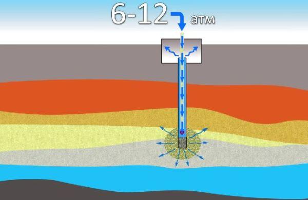 Промывание скважины водой под давлением