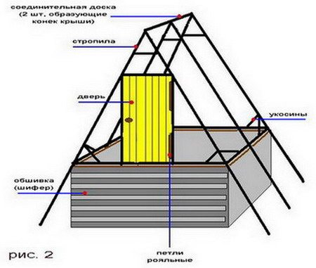 Простая схема домика для колодца своими руками.