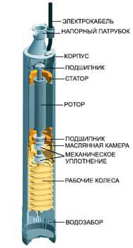 Простейшая схема устройства насоса