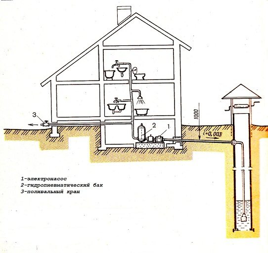 Простейший вариант, как провести воду в дом с колодца