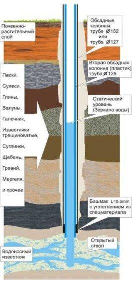 Путь артезианской скважины