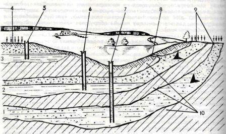Расположение колодца на участке напрямую зависит от состояния грунтов, здесь есть и некоторая доля везения, если ваш участок не два футбольных поля (рисунок «А»)